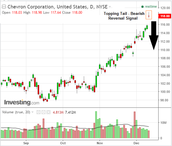 Investors sell shares of Chevron Corp on bearish stock chart