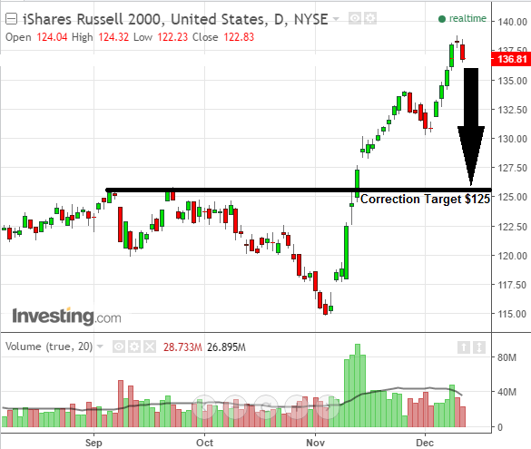 Investors see Russell 2000 stock chart begin correction