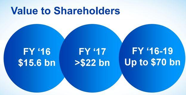Procter & Gamble PG Dividend King