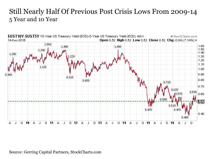 Tales From The Yield Curve Ishares 7 10 Year Treasury Bond Etf