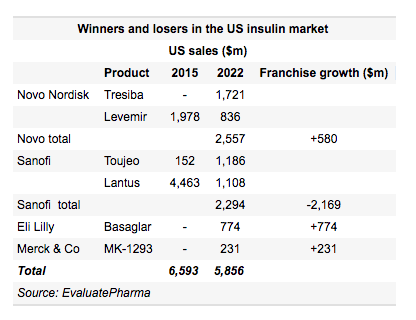 Lilly Starts New Diabetes Price War Eli Lilly And Company Nyse