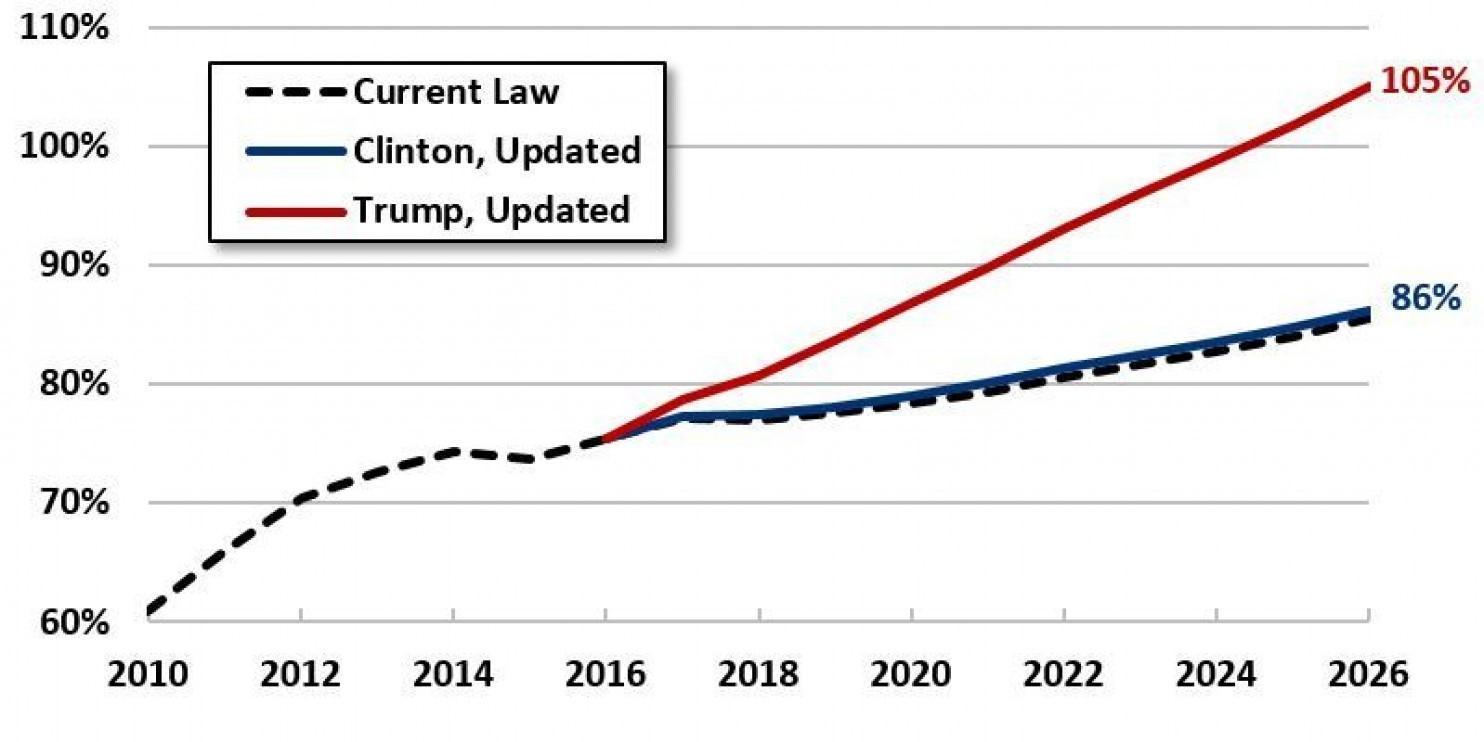 summary on tax cut revolution