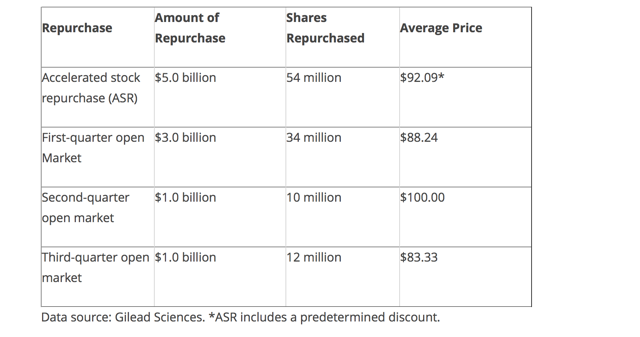 Gilead Share Repurchases