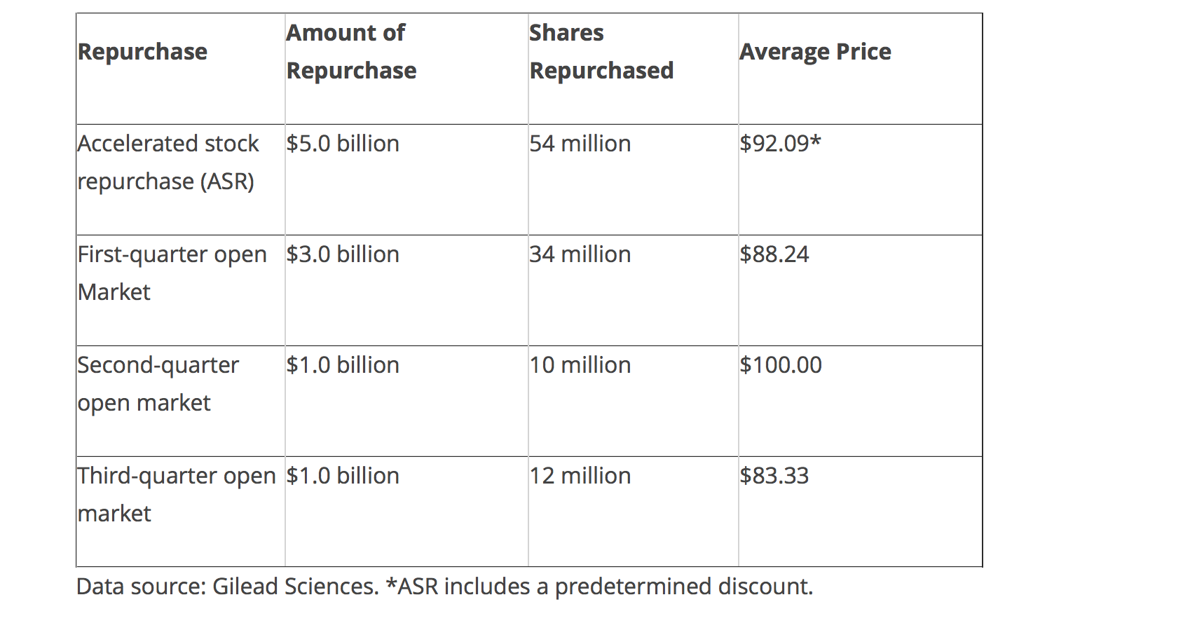 Valeant Is The Answer To Gilead's Problems - Gilead Sciences, Inc