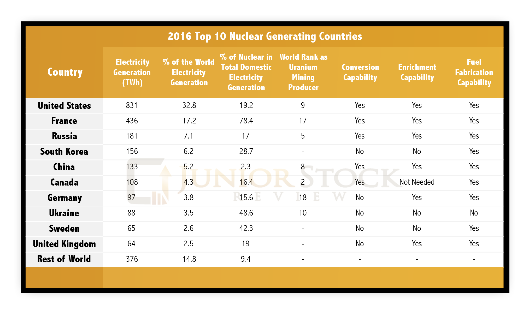 Energy Fuels Positioned To Lead The American Uranium Renaissance Nysemkt Uuuu Seeking Alpha