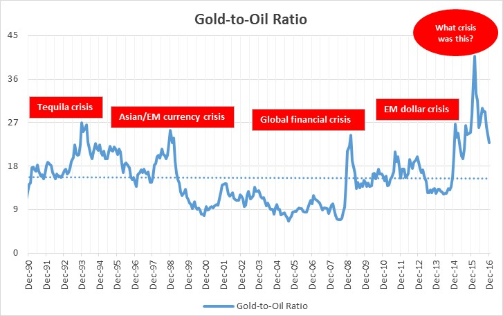 Against Gold Which Is Widely Recognized As The Most Desirable Safe Haven Et During Times Of Uncertainty Success Ratio Over Last 26