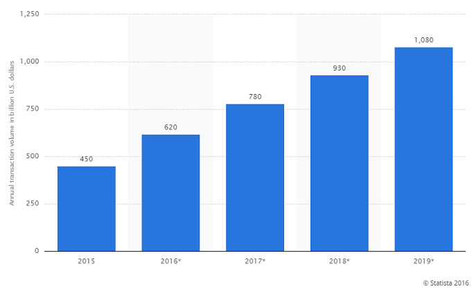 Image result for stripe annual growth chart