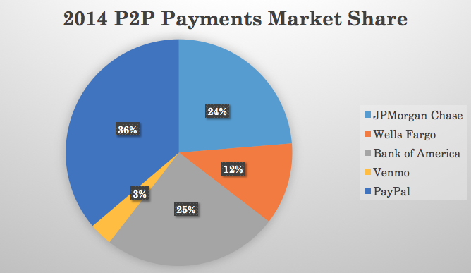 PayPal: Is Zelle The Next Big Threat? - PayPal Holdings, Inc