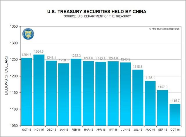 U.S. Treasury Securities Held by China