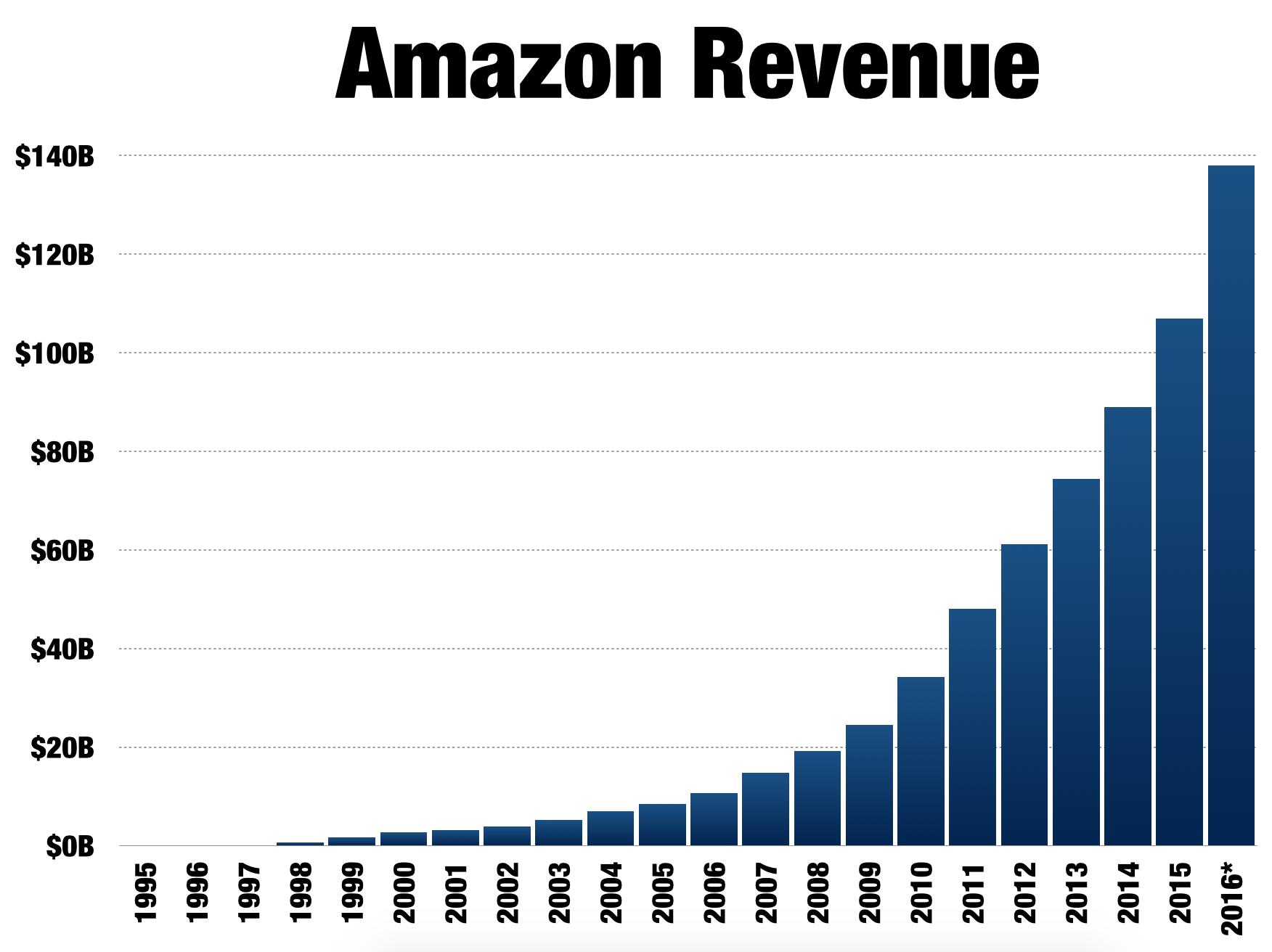 Amazon the case for a 1 trillion market cap debunking the no 918676 1482087075598875origing nvjuhfo Gallery
