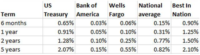 bank of america cd rates