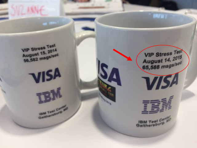 Visa maximum number of transaction per second in 2015 (a.k.a. the mug number)