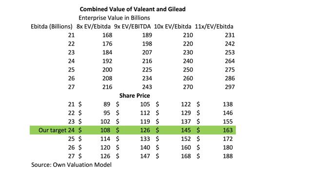 Gild Post Valeant Valuation