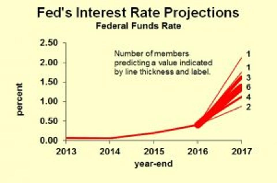 an introduction to the fed and interest rates Interest rates are the rates charged on borrowing money and the rates paid on savings investments: when interest rates are high, that since 2008, economic growth has been slow, and unemployment has been high the fed has already slashed the interest rate to, essentially, the lowest possible level.