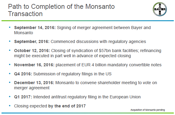 Monsanto Acquisition Has Driven Bayer Deep Into Value Territory