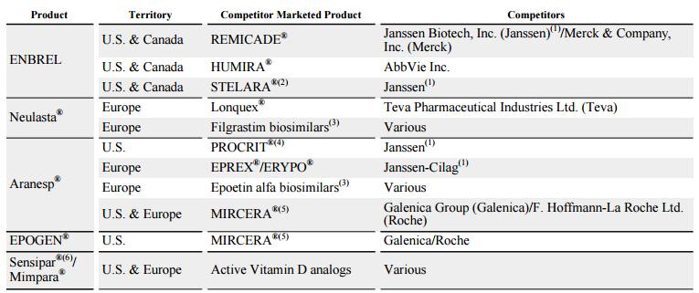 Amgen: A Biotech Pioneer On Sale - Amgen Inc  (NASDAQ:AMGN