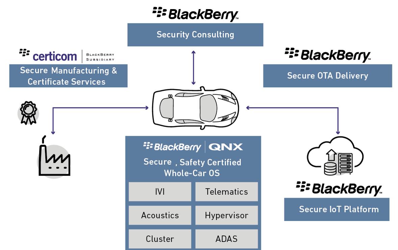 BlackBerry: The Hype Machine Keeps Pumping - BlackBerry