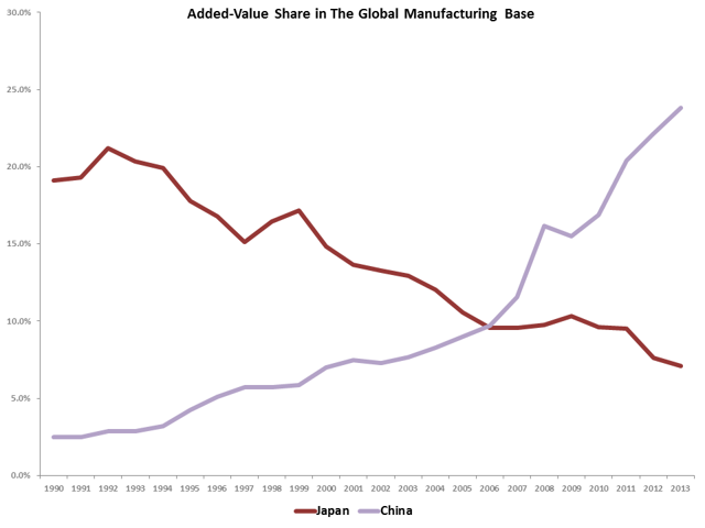 Value-added Share of Japan in global manufacturing