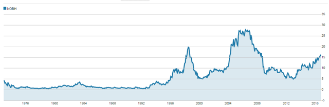 NOBH historic shareprice