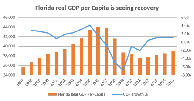 Florida real GDP per capita