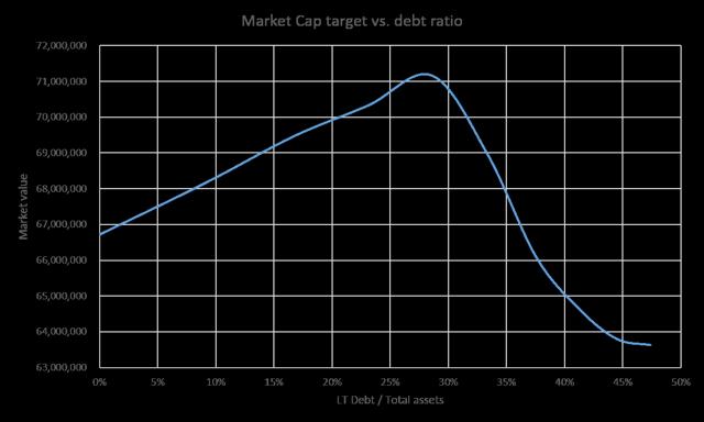 Optima debt ratio