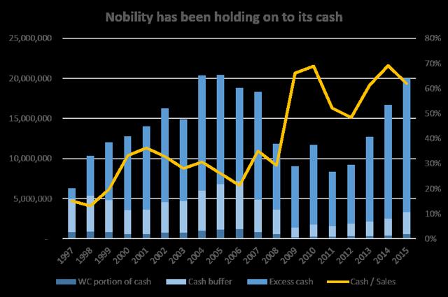 Nobility cash position