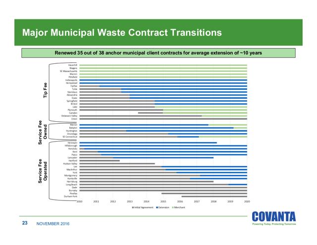 Covanta Contracts