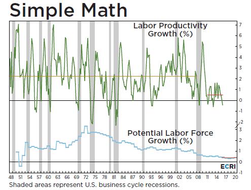 laborforce-productivity-growth-113016