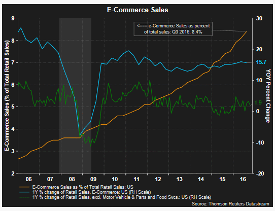 E Commerce sales 11-26-16.gif