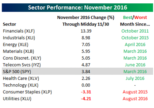 November sector perf. 11-30-16.gif