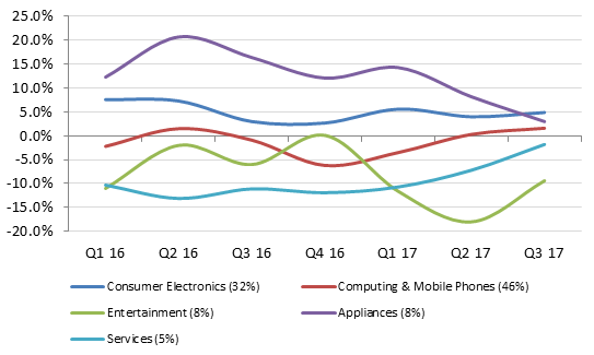 Best Buy growth in the US by Product Category