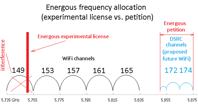 Source: petition and a presentation on the 5.9GHz band