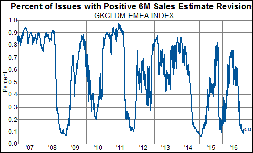 Developed Market Estimates Revisions Breadth Has Hit An
