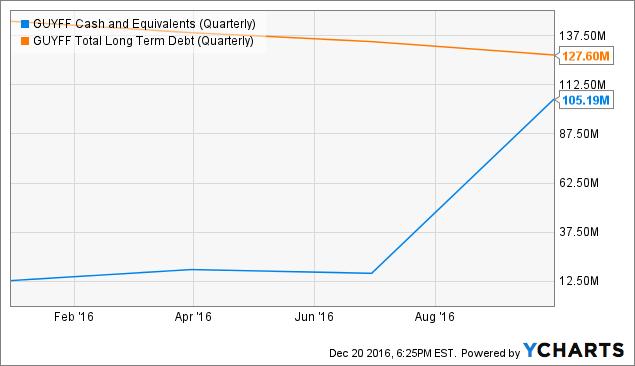 GUYFF Cash and Equivalents (Quarterly) Chart