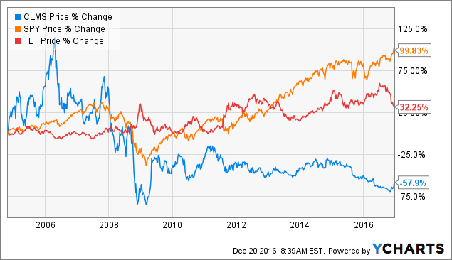 Calamos Asset Management: IPO At $18 00 To Go Private At $8 25