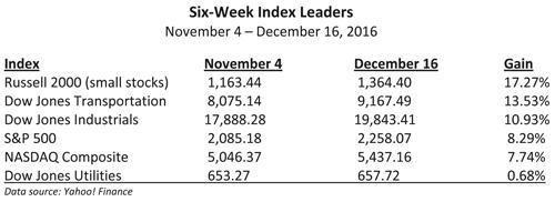 Six Week Index Leaders Table