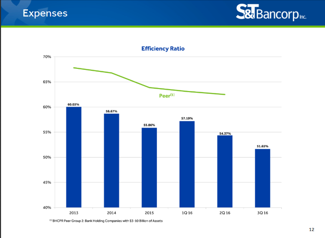 S&T Bancorp