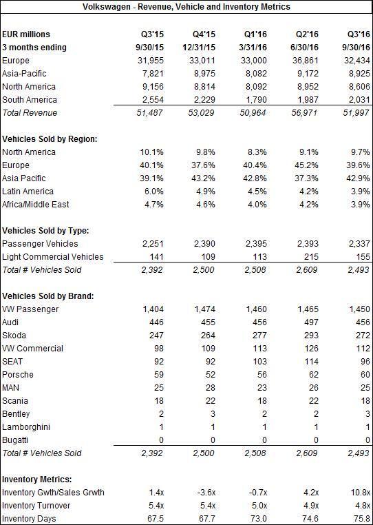 VW Unit Sales