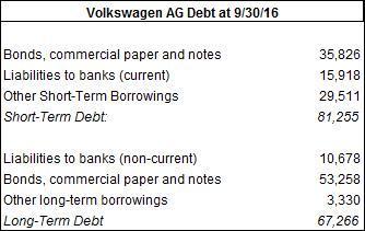 VW Debt