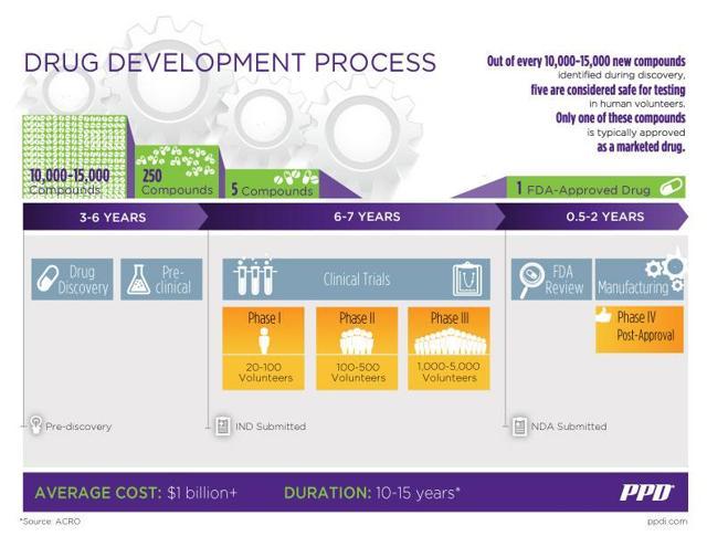 drug creation process