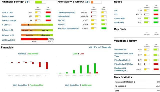 Guru focus financial strength
