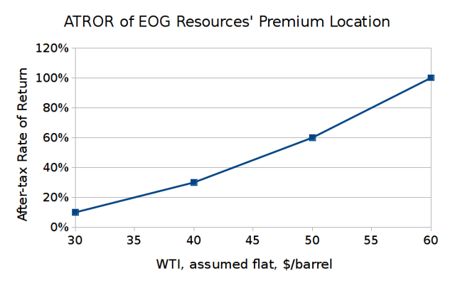 After-tax rate of return of EOG Resources