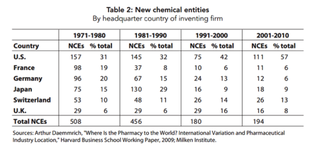 New Chemical Entities