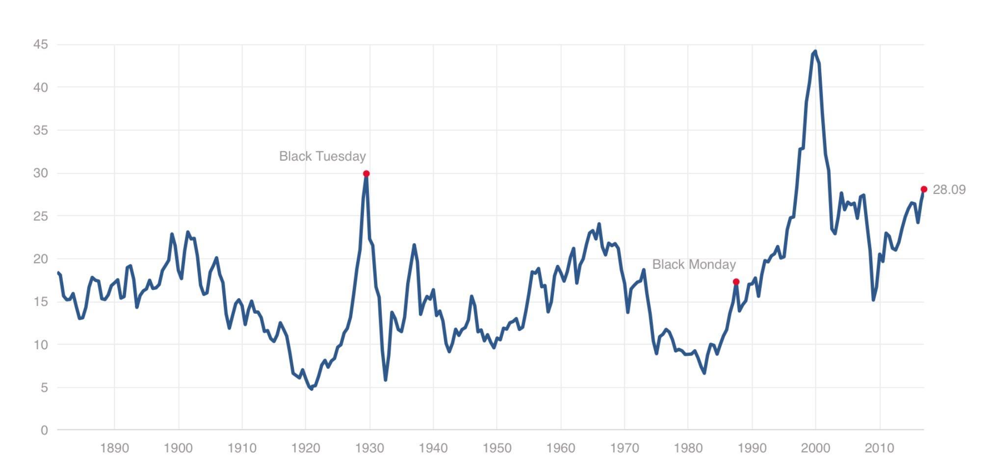 Is A Correction On The Horizon? Look Warren Buffett's Way