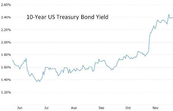 10-year-treasury-yield-dec-16