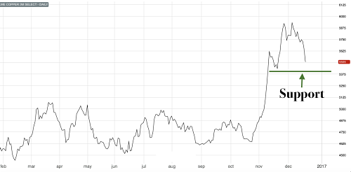 Copper prices could find support soon