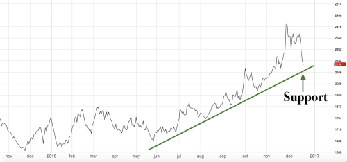 Lead prices pullback near support levels