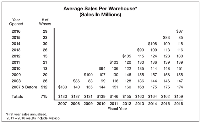 Average sales per Warehouse