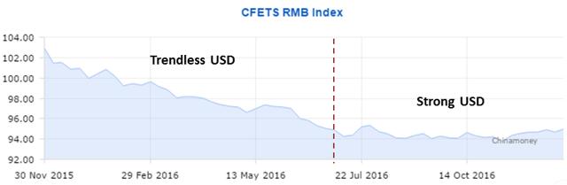 CFETS RMB Index