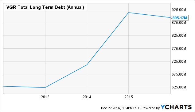 VGR Total Long Term Debt (Annual) Chart